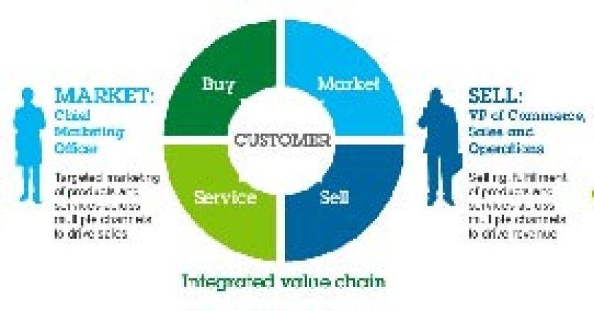 IBM Smart Commerce