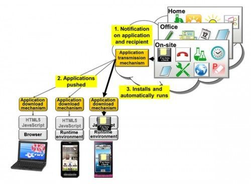 Tecnología inalámbrica Fujitsu para ofrecer contenidos a smartphones mediante NFC o geolocalización 32
