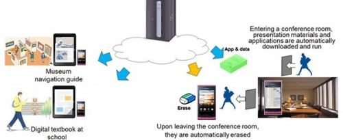 Tecnología inalámbrica Fujitsu para ofrecer contenidos a smartphones mediante NFC o geolocalización 31