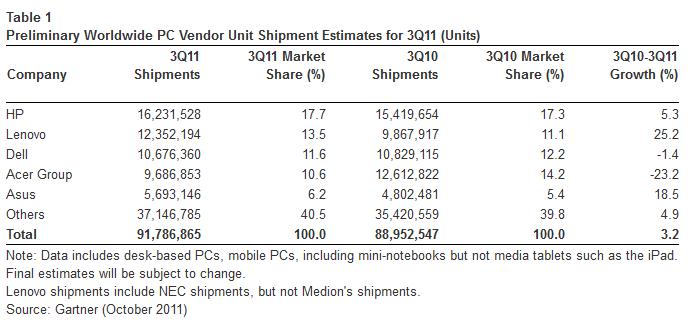 HP sigue siendo el líder mundial del mercado de PCs