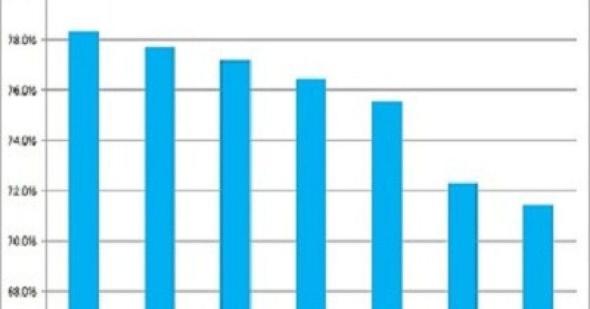 En el último año, el uso de Windows en la red cae un 7%