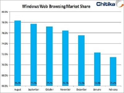 En el último año, el uso de Windows en la red cae un 7%