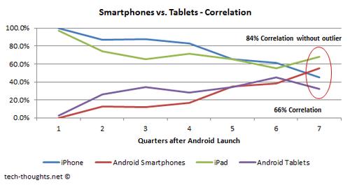 Smartphone vs. Tablet Market Correlation Google desbancará a Apple en tablets con el Nexus 7