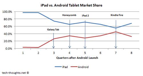 iPad vs. Android Tablet Market Share1 Google desbancará a Apple en tablets con el Nexus 7