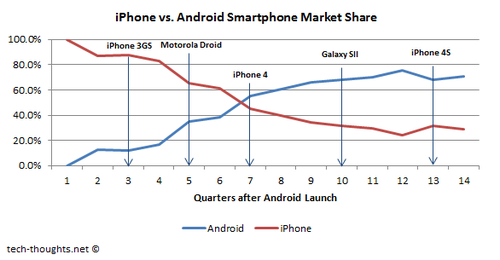 iPhone vs. Android Smartphone Market ShareNexus 7 desplazará a iPad a un segundo plano