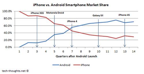iPhone vs. Android Smartphone Market Share Google desbancará a Apple en tablets con el Nexus 7
