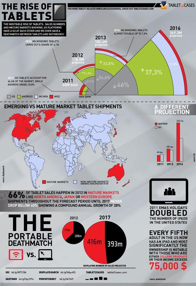 El crecimiento de las tablets en una infografía