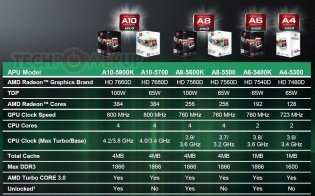AMD APU Trinitry 2 630x392 AMD lanza procesadores de sobremesa APU serie A Trinity