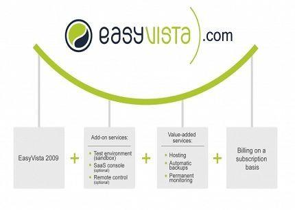 Easyvista triplica sus ingresos