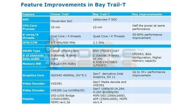 Intel Bay trail 2 630x354 Intel Bay Trail T, nueva generación de chips para tablets