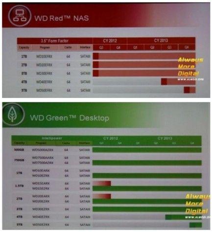 WD 5GB 1 433x474 Western Digital comercializará discos duros de 5 TB en 2013