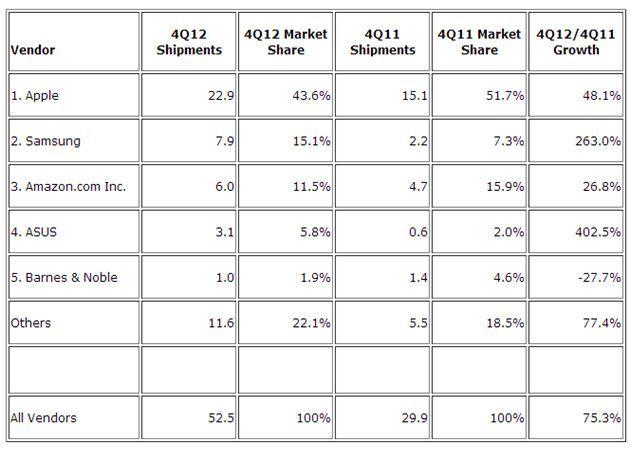 IDC tablet 2012 IDC: Apple sigue dominando en tablets pero Android recorta distancias