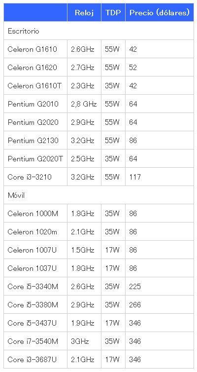 Intel IvyBridge Celeron Pentium Precios de los nuevos Intel Ivy Bridge, Celeron y Pentium