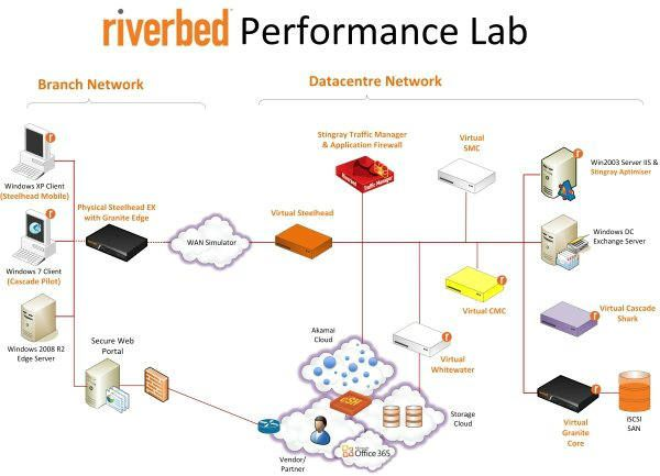 Zycko_Riverbed_Lab