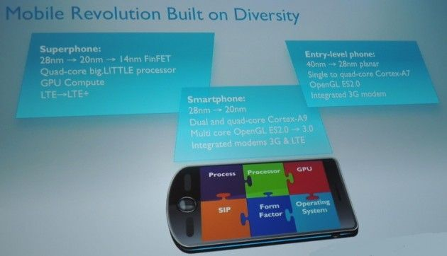 ARM Android low cost 2 630x362 Tablets y smartphones de 100 dólares, la siguiente revolución