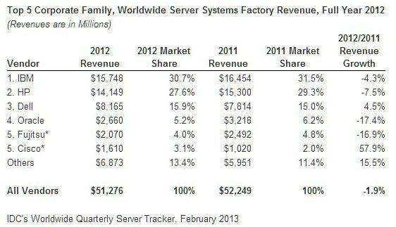 servidores2012_idc