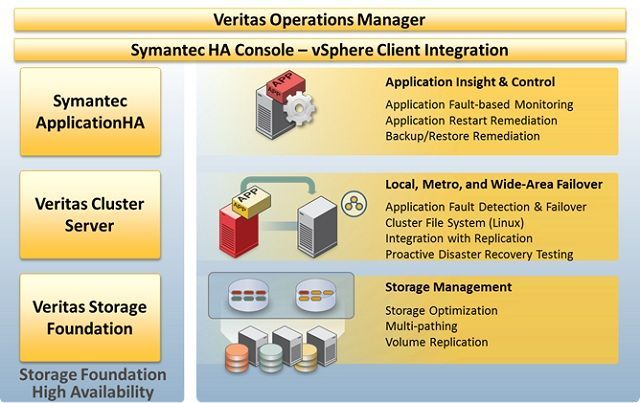 Symantec_Veritas