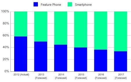 El móvil 'listo' supera al 'tonto' por primera vez en la historia 30