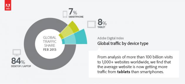 tabletas electronicas 1 630x286 Los tablets ya generan más tráfico que los smartphones