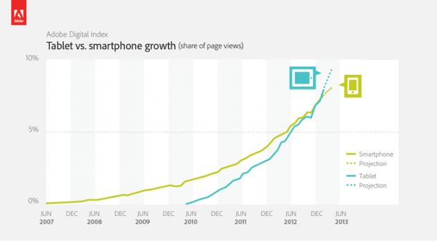 tabletas electronicas 2 630x348 Los tablets ya generan más tráfico que los smartphones