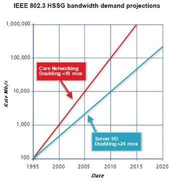 Ethernet 400GB 2 El futuro de las conexiones cableadas: Ethernet 400 Gbps