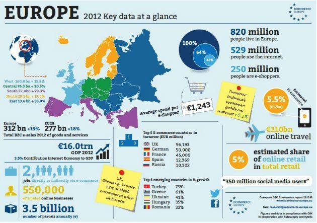 ecommerce_europa