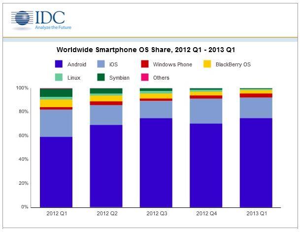 smartphones-idc