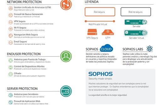 sophos_cloud2