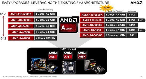 AMD-APU-Serie-A-2