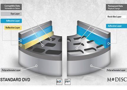 Presentan un disco Blu-ray que dura 1.000 años