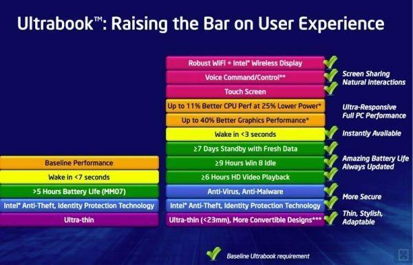 Ultrabook-especificaciones