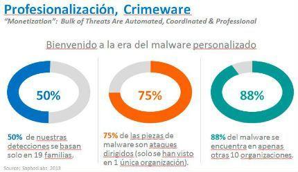 ¿Hasta dónde llega la profesionalización del cibercrimen?
