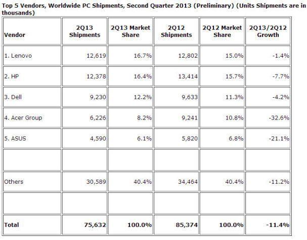 IDC confirma la caída del sector PC