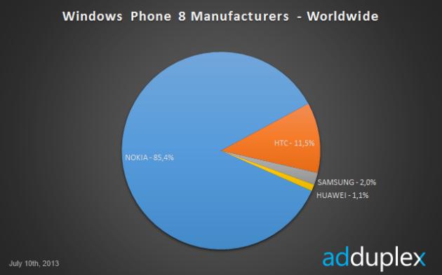 Nokia-Lumia-3