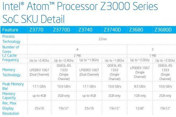 Intel-AtomZ3000-3