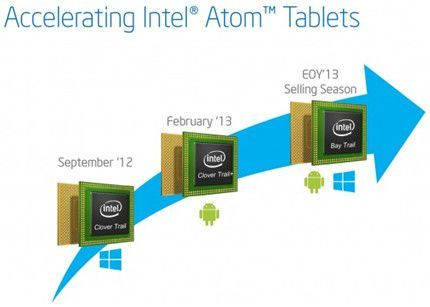 Intel-AtomZ3000
