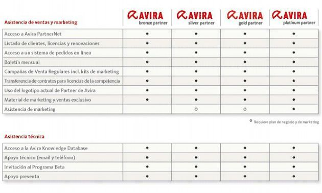 avira_programa_partners