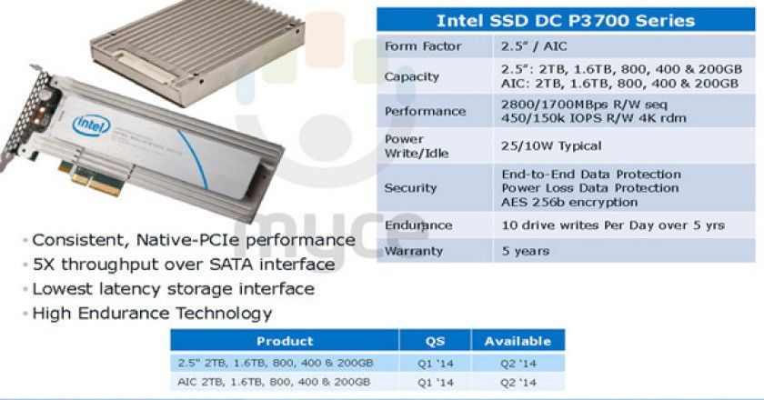 Intel desarrolla SSD PCIe de 2 Tbytes