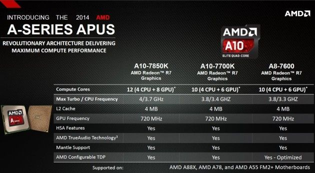 AMDAPUA-Series2014Kaveri-2