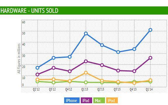 Apple-ventas-2