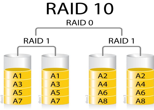 raid 10 xm2