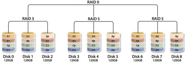 800px-RAID_50