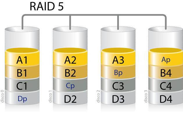 800px-Raid5