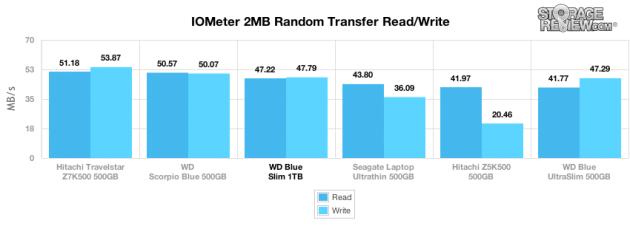 wd_blue_slim_1tb_2mb_randomtransfer