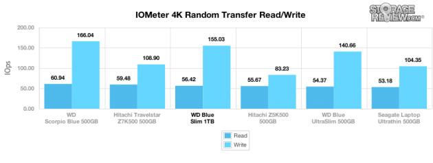 wd_blue_slim_1tb_4k_randomtransfer_iops