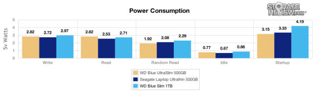 wd_blue_slim_1tb_power_values