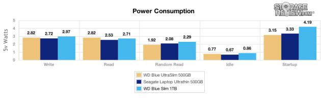 wd_blue_slim_1tb_power_values