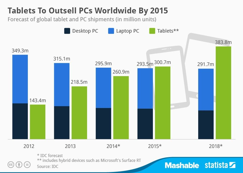 El Tablet Superar 225 Al Pc En Ventas En 2015 187 Muycanal