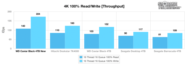 wd_caviar_black_4tb_main_4kwrite_throughput