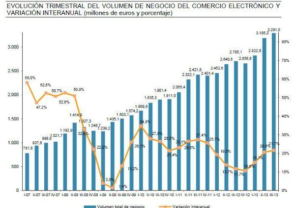 comercio_electronico_españa